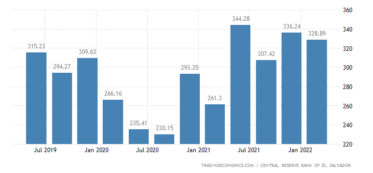 El Salvador GDP From Transport