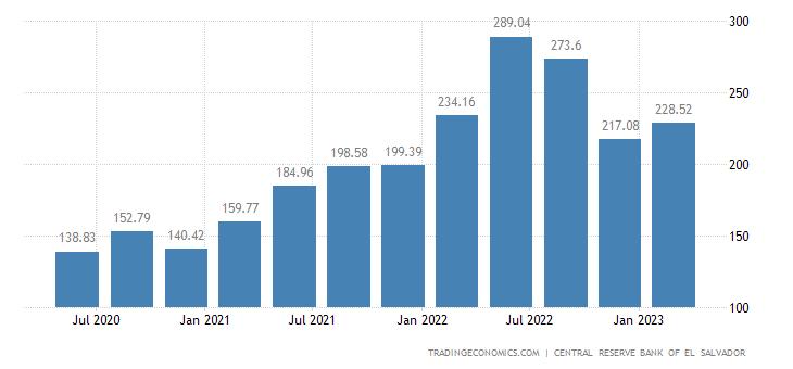 El Salvador GDP From Utilities