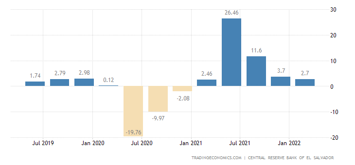 El Salvador GDP Annual Growth Rate
