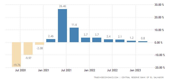 El Salvador GDP Annual Growth Rate