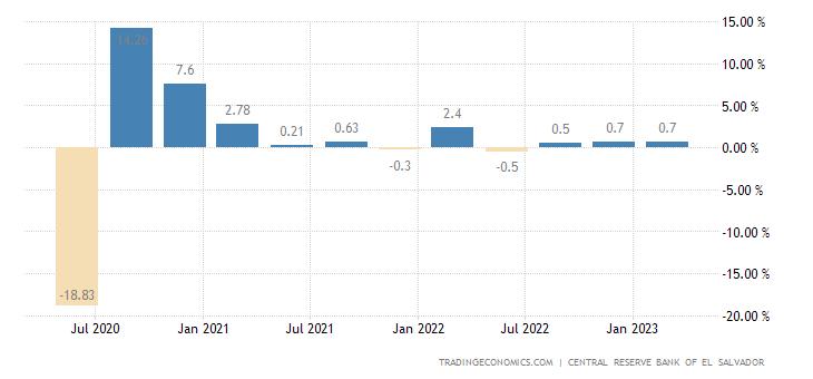El Salvador GDP Growth Rate
