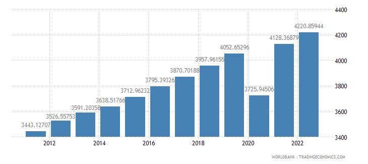 el salvador gdp per capita constant lcu wb data