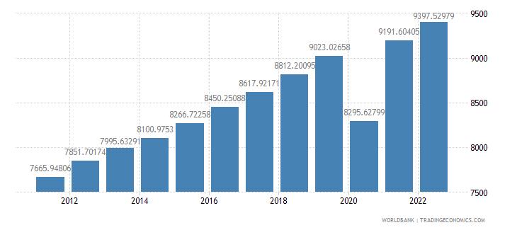 el salvador gdp per capita ppp constant 2005 international dollar wb data