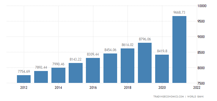 El Salvador GDP per capita PPP
