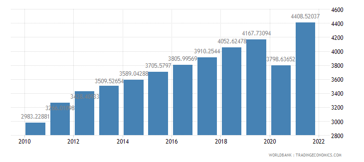 el salvador gdp per capita us dollar wb data