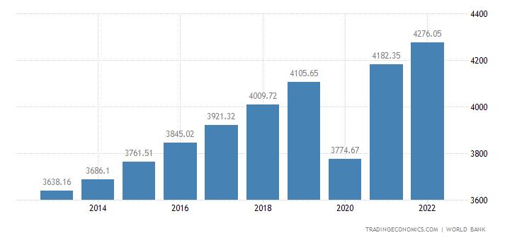 El Salvador GDP per capita