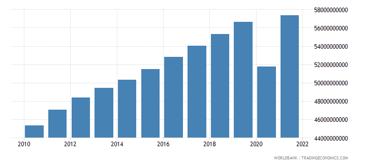 el salvador gdp ppp constant 2005 international dollar wb data