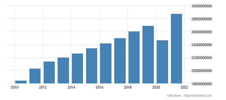 el salvador gdp us dollar wb data