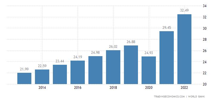 El Salvador GDP