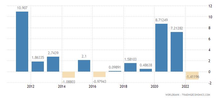 el salvador general government final consumption expenditure annual percent growth wb data
