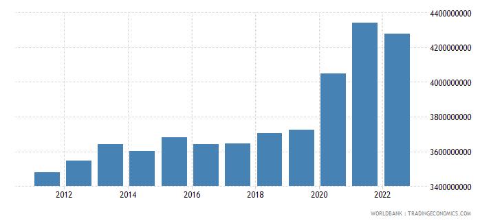 el salvador general government final consumption expenditure constant lcu wb data