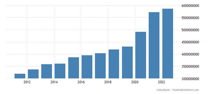 el salvador general government final consumption expenditure current lcu wb data