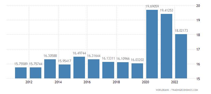 el salvador general government final consumption expenditure percent of gdp wb data