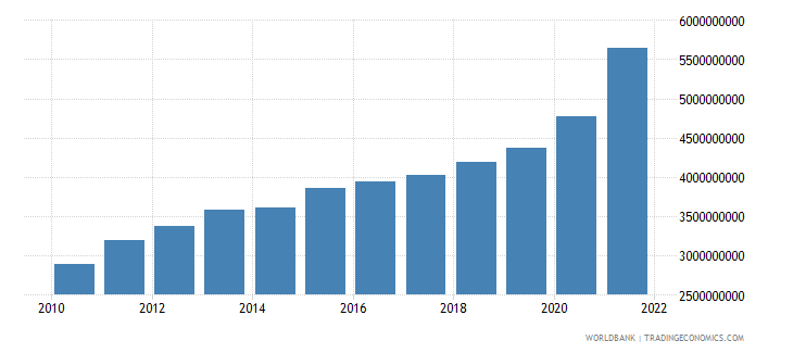 el salvador general government final consumption expenditure us dollar wb data