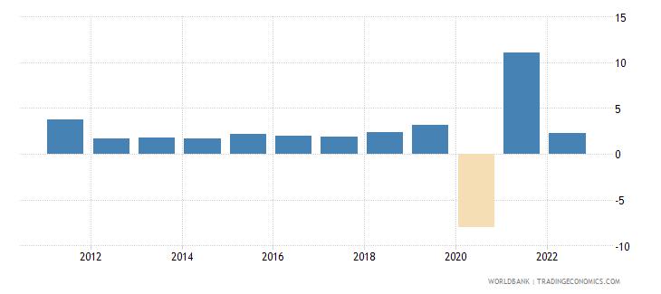 el salvador gni growth annual percent wb data