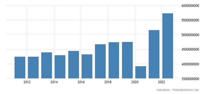 el salvador goods exports bop us dollar wb data