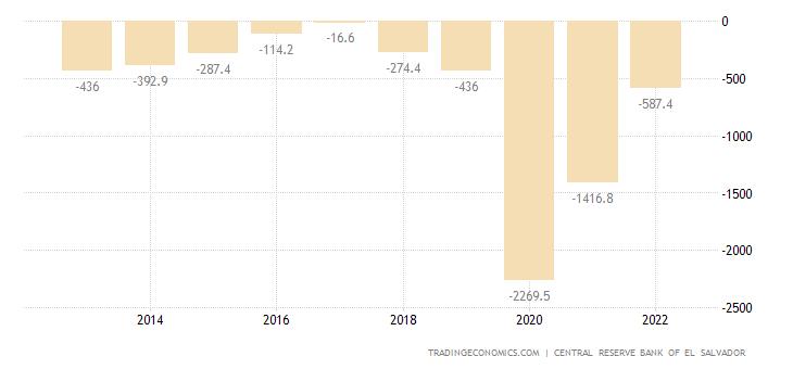 El Salvador Government Budget Value