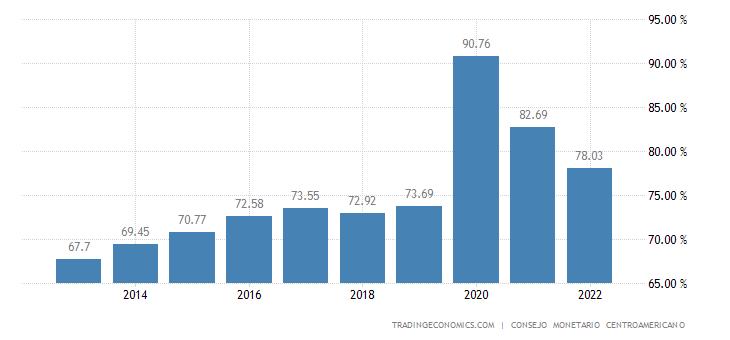 El Salvador Government Debt to GDP