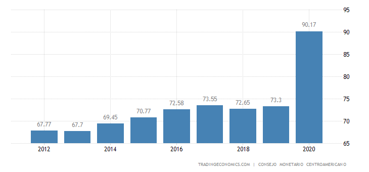 El Salvador Government Debt to GDP