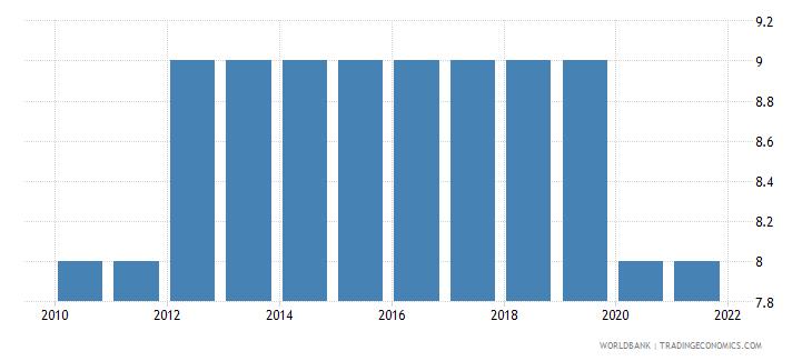 el salvador government effectiveness number of sources wb data