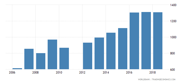 el salvador government expenditure per lower secondary student constant ppp$ wb data