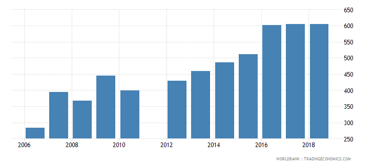 el salvador government expenditure per lower secondary student constant us$ wb data