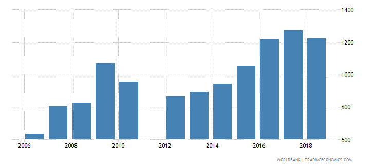 el salvador government expenditure per secondary student constant ppp$ wb data