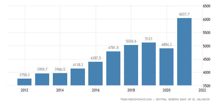 El Salvador Government Revenues