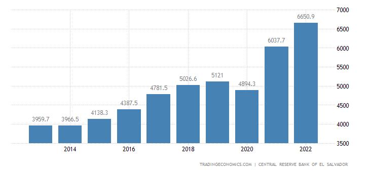 El Salvador Government Revenues