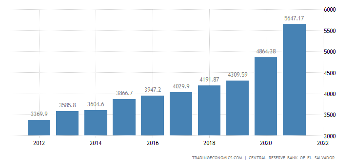 El Salvador Government Spending