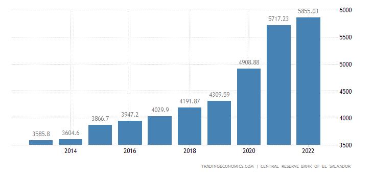 El Salvador Government Spending