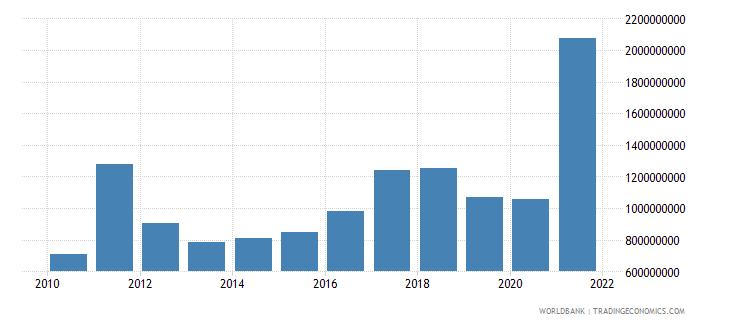 el salvador grants and other revenue current lcu wb data
