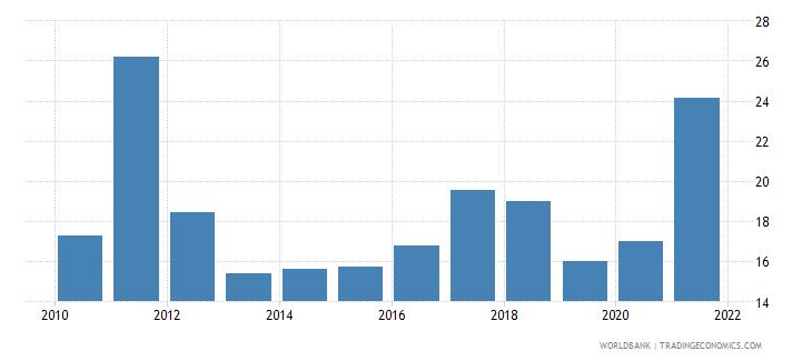 el salvador grants and other revenue percent of revenue wb data