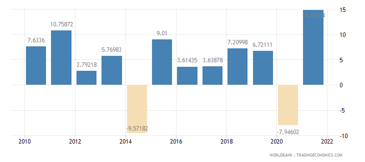 el salvador gross capital formation annual percent growth wb data