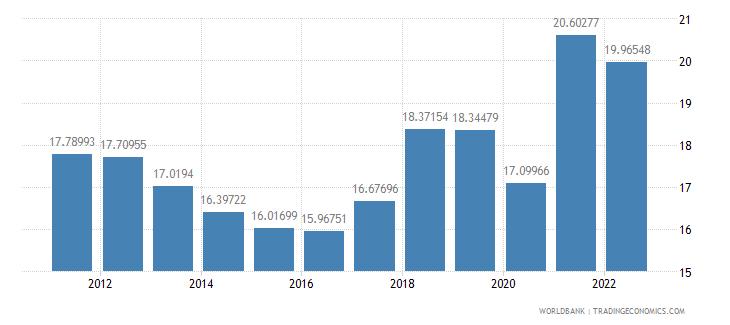 el salvador gross capital formation percent of gdp wb data