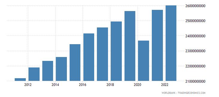 el salvador gross domestic income constant lcu wb data