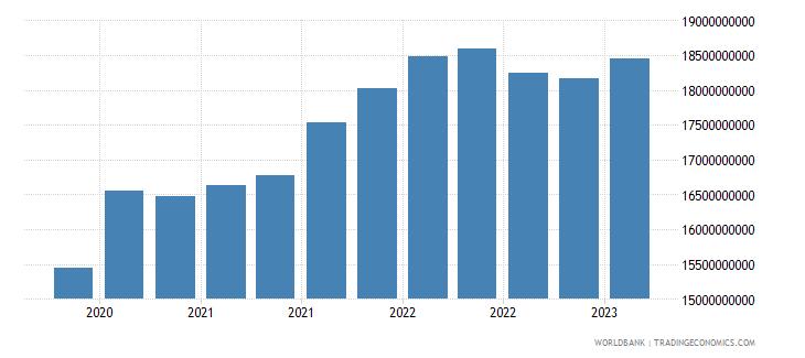 el salvador gross ext debt pos  all sectors long term all instruments usd wb data
