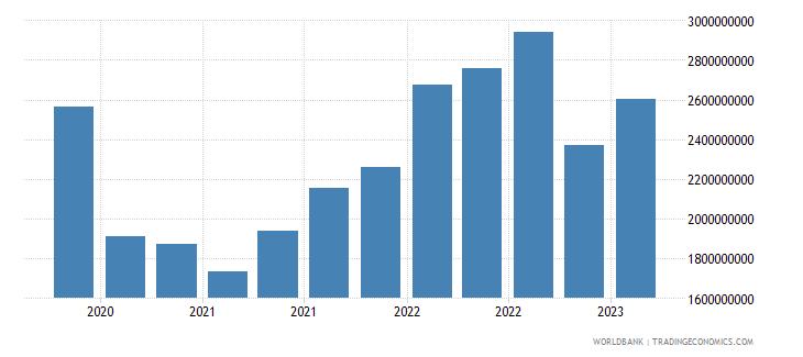 el salvador gross ext debt pos  all sectors short term all instruments usd wb data