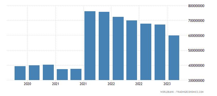 el salvador gross ext debt pos  central bank long term all instruments usd wb data