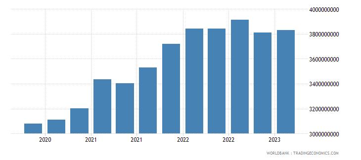 el salvador gross ext debt pos  other sectors long term all instruments usd wb data