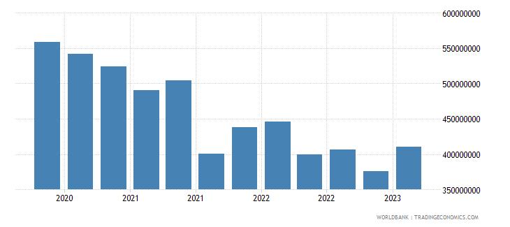 el salvador gross ext debt pos  other sectors short term loans usd wb data
