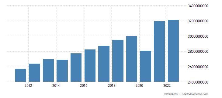el salvador gross national expenditure constant lcu wb data