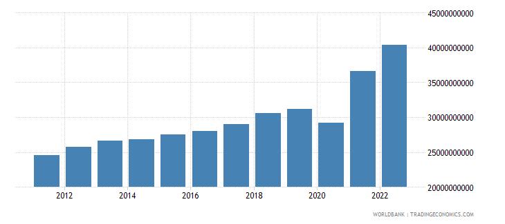 el salvador gross national expenditure current lcu wb data