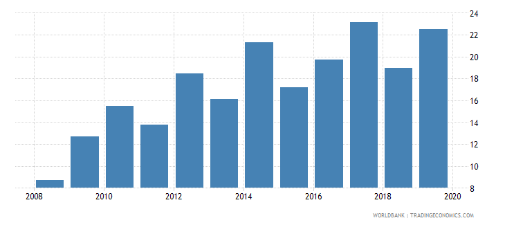 el salvador gross portfolio debt liabilities to gdp percent wb data