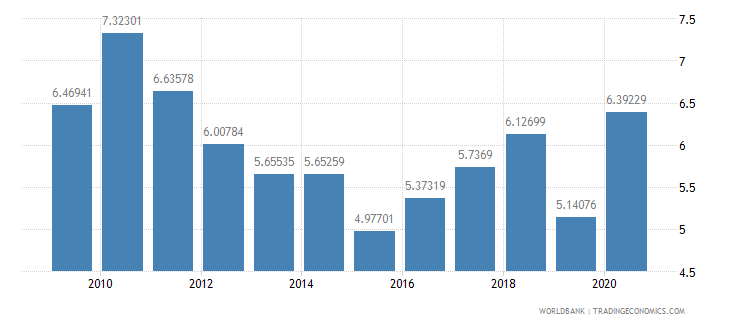el salvador high technology exports percent of manufactured exports wb data
