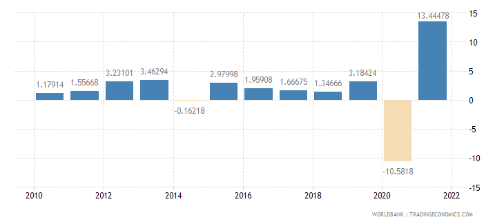 el salvador household final consumption expenditure annual percent growth wb data