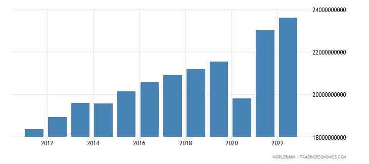 el salvador household final consumption expenditure constant lcu wb data