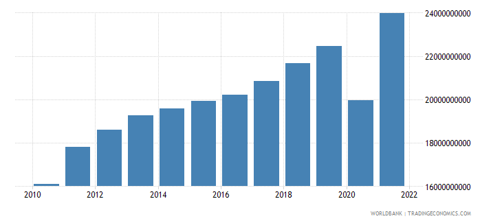 el salvador household final consumption expenditure current lcu wb data
