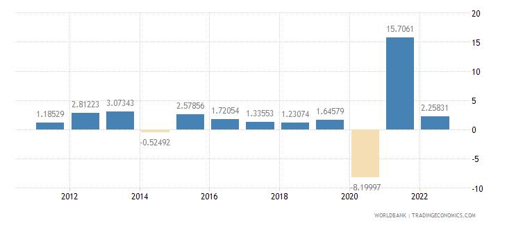 el salvador household final consumption expenditure per capita growth annual percent wb data