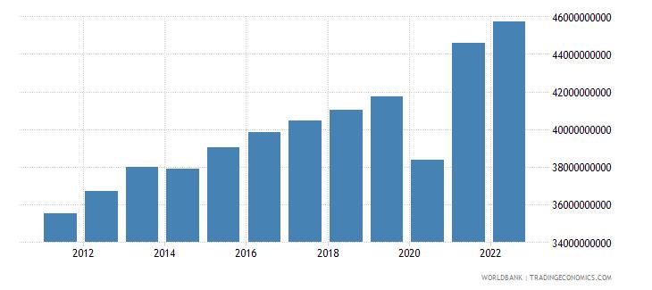 el salvador household final consumption expenditure ppp constant 2005 international dollar wb data